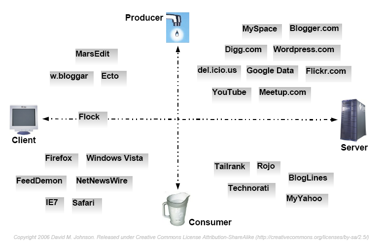 Fig. 1 : Web content syndication and Web 2.0